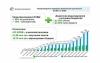 Попит на Урядову програму з енергоефективності з боку ОСББ залишається стабільно високим і за цей тиждень ними залучено 4,7 млн грн. на утеплення багатоповерхівок.