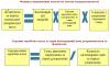 Основні формули при нарахуванні матеріального забезпечення в зв'язку з тимчасовою втратою працездатності